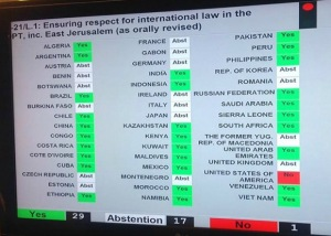 US votes no against respect for International law